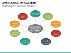 Compensation Management PPT Slide 21