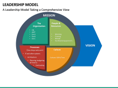 Leadership Model PPT Slide 18