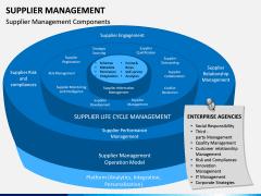 Supplier Management PPT Slide 7