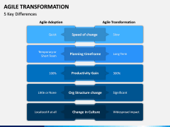 Agile Transformation PPT Slide 9