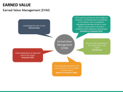 Earned Value PPT Slide 22