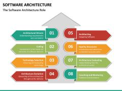 Software Architecture PPT Slide 29
