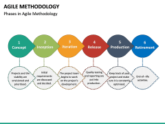 Agile Methodology PPT slide 18