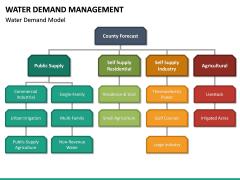 Water Demand Management PPT Slide 15