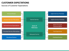Customer Expectations PPT Slide 47