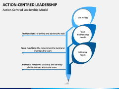 Action Centred Leadership PPT Slide 1