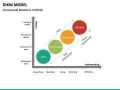 DIKW Model PPT Slide 18