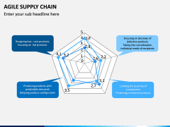 Agile Supply Chain PPT Slide 11