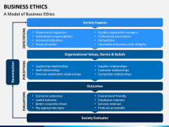 Business Ethics PPT Slide 12