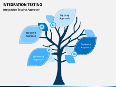 Integration Testing PPT Slide 5