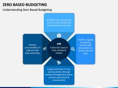 Zero Based Budgeting PPT Slide 3