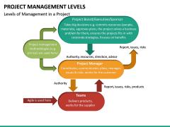 Project Management Levels PPT Slide 13