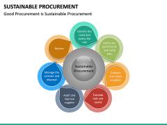 Sustainable Procurement PPT Slide 14