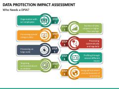 Data Protection Impact Assessment (DPIA) PPT Slide 15