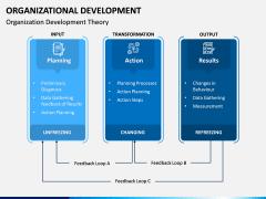 Organizational Development PPT Slide 12