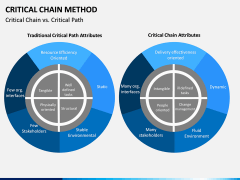 Criticial Chain Method PPT Slide 8