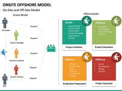 Onsite Offshore Model PPT Slide 27