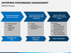 Enterprise Performance Management PPT slide 15