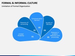 Formal and Informal Culture PPT Slide 10