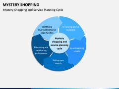 Mystery Shopping PPT Slide 9