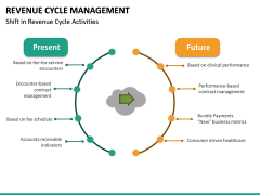 Revenue Cycle Management (RCM) PPT Slide 28
