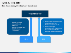 Tone at the Top PPT Slide 6