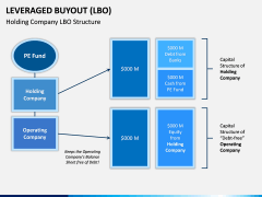 Leveraged Buyout PPT Slide 3