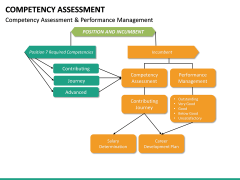 Competency Assessment PPT Slide 26