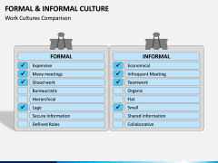 Formal and Informal Culture PPT Slide 3