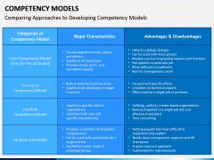 Competency Models PPT Slide 10