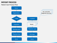 Patient Process PPT Slide 11