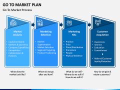 Go To Market Plan (GTM Plan) PPT Slide 6