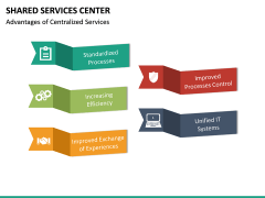 Shared Services Center PPT Slide 28
