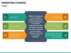 Marketing Flywheel PPT Slide 20
