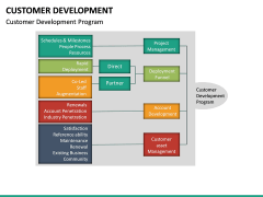Customer Development PPT slide 24
