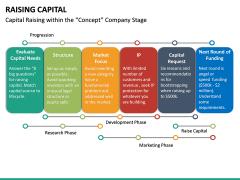 Raising Capital PPT Slide 33
