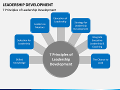 Leadership Development PPT Slide 3
