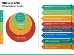 Model of Care PPT Slide 14