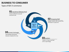 Business to Consumer PPT slide 2