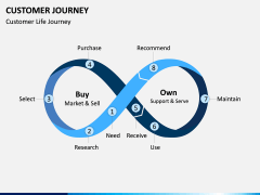 Customer Journey PPT Slide 13