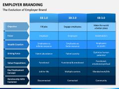 Employer Branding PPT Slide 5