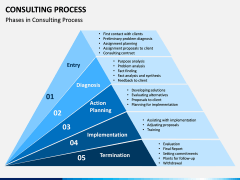Consulting Process PPT Slide 7