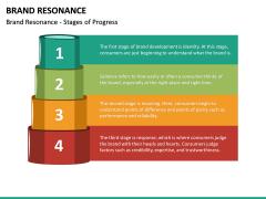 Brand Resonance PPT Slide 18