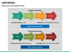 LAER Model PPT Slide 12