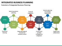 Integrated Business Planning PPT Slide 25