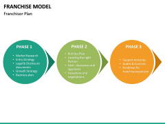 Franchise Model PPT Slide 25