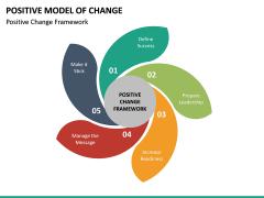 Positive Model of Change PPT Slide 15