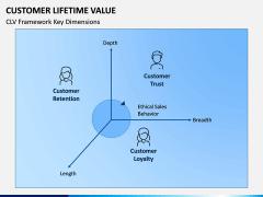 Customer Lifetime Value PPT Slide 13