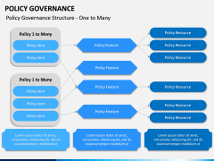 Policy Governance PPT Slide 13