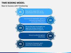 Time Boxing Model PPT Slide 3
